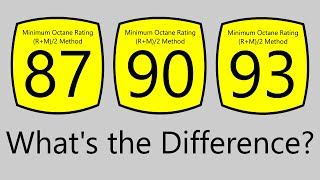 What Does The Octane Rating Of Gasoline Mean?