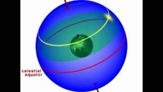 Basics of Astronomy: The Celestial Sphere