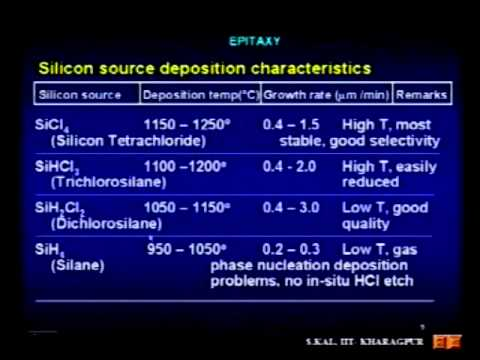 Skal 27 - Epitaxy Techniques and Classifications