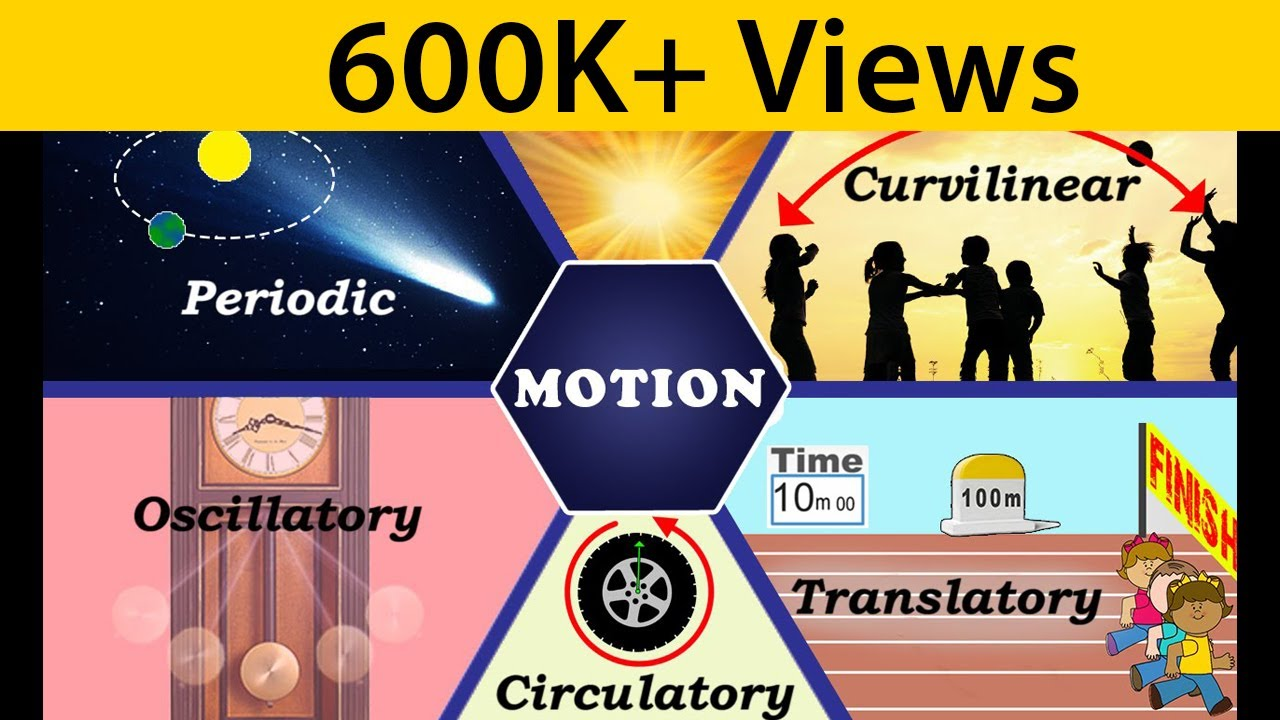 Motion Types Of Physics Science Letstute Youtube Free Body Diagrams Examples Dynamics Showme
