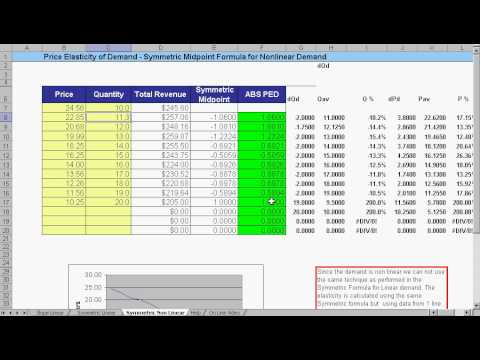 Mbacalculator Com Price Elasticity Demand Calculator Ped Youtube
