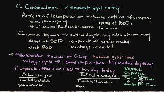Episode 83: Introduction to Company Formation: How a Corporation Works