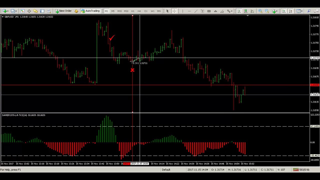 Best 5 minute binary options indicator