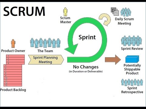 Business Analysis Training Scrum A  Youtube
