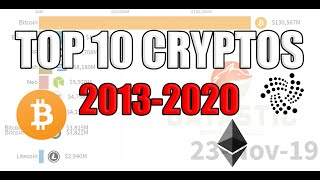 Top 10 Cryptocurrencies by Market Capitalization 2013-2020 Race Chart
