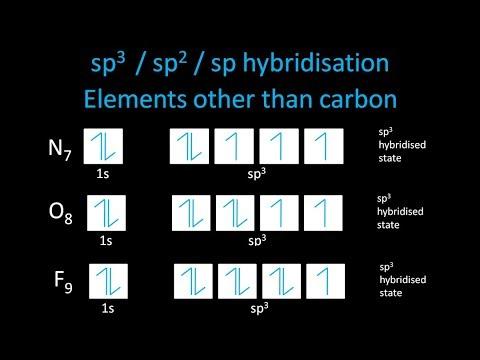 sp3, sp2 and sp hybridisation