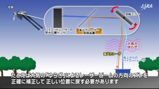 新たなエネルギー供給方法の確立を目指して~宇宙太陽光発電(SSPS)上下方向レーザ伝送実験