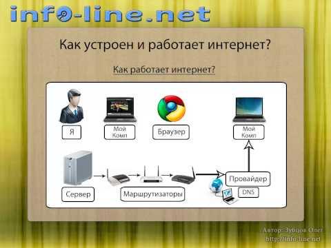 видео: █ ▀█▀ Как устроен и работает интернет?