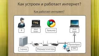 █ ▀█▀ Как устроен и работает интернет?
