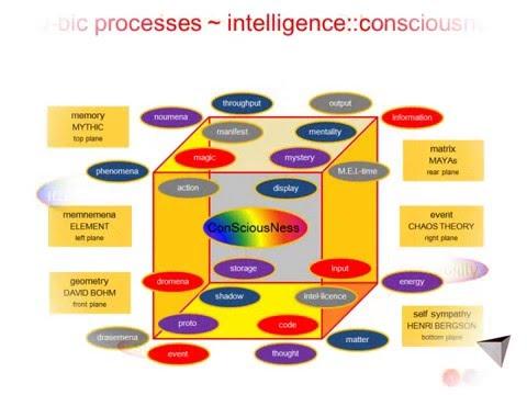 Geometry, Chaomatrix, Intelligence & Psychosophy
