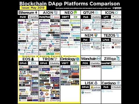 EOS dApps Run by Bots   Ethereum No Adoption   Bitcoin Time Travelers   Free EOS Coinbase