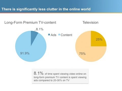 Time Spent Viewing Ads: Online vs  Television - YouTube