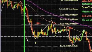Forex Indicators with Fibonacci Zig Zag Indicators