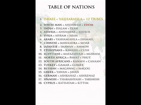 Part 1 The Table Of Nations Youtube