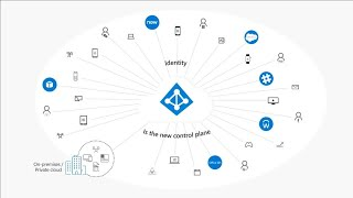 Secure access to Office 365, SaaS and on-premises apps with Microsoft Enterprise Mobility +