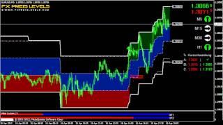MT4 Forex System, Forex Handelssignale, Devisen Strategie