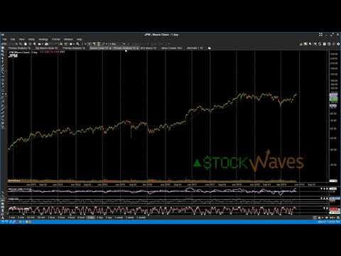 Stock Waves Charts Of The Day 5 07 19 - Financials