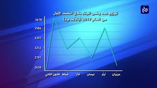 تحسن النشاط العمراني في المملكة خلال النصف الأول من العام - (21-8-2017)