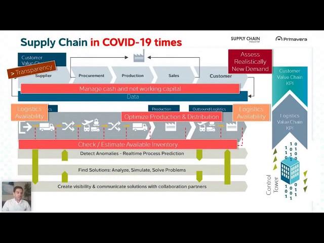 Webinar -  Importância das cadeias globais de abastecimento e da logística no contexto atual