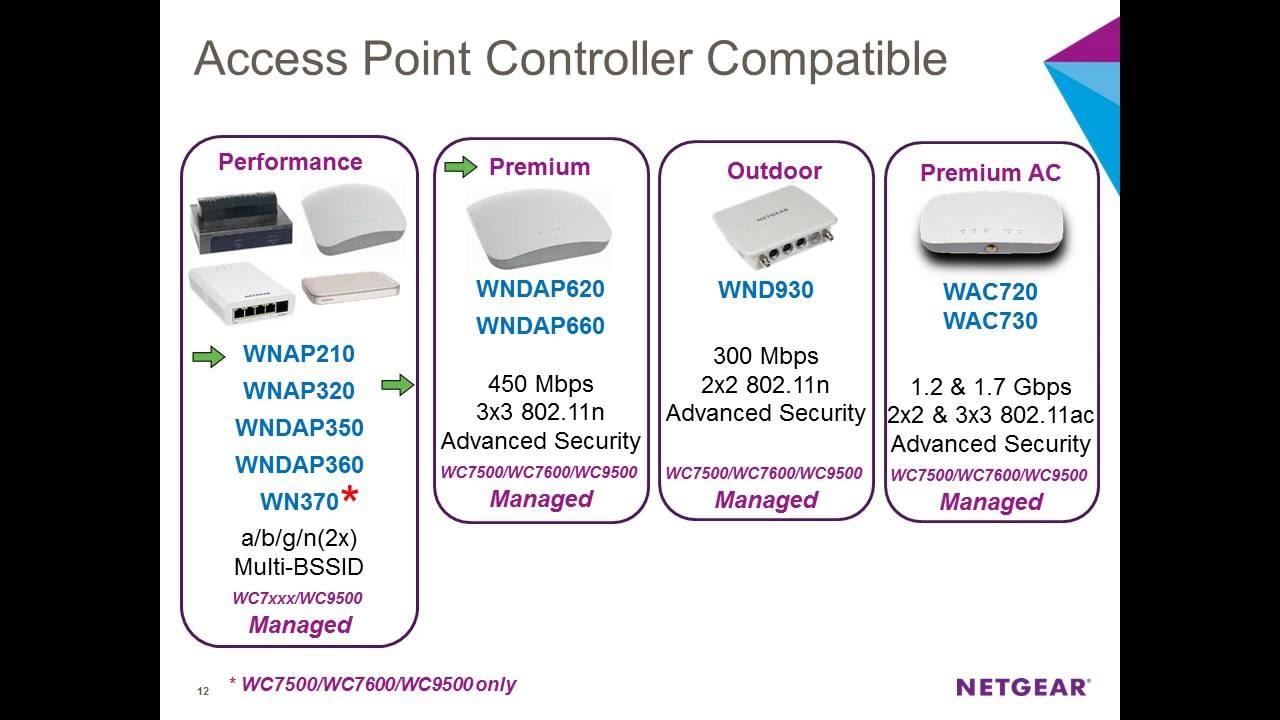 NETGEAR WC9500 Wireless Controller Treiber Windows 7