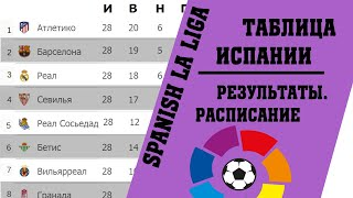 Чемпионат Испании по футболу 28 тура Результаты таблица расписание