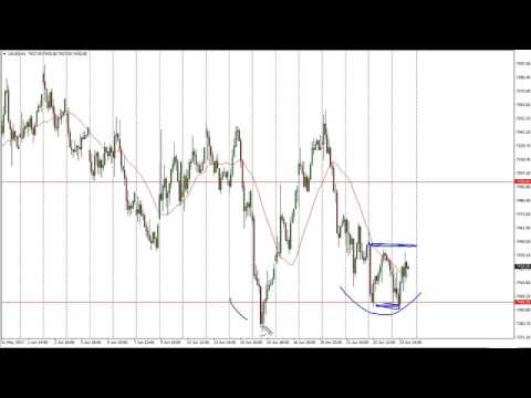 FTSE 100 Technical Analysis for June 26 2017 by FXEmpire.com