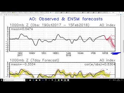 Confusion And Uncertainty For Late February (15/02/18)