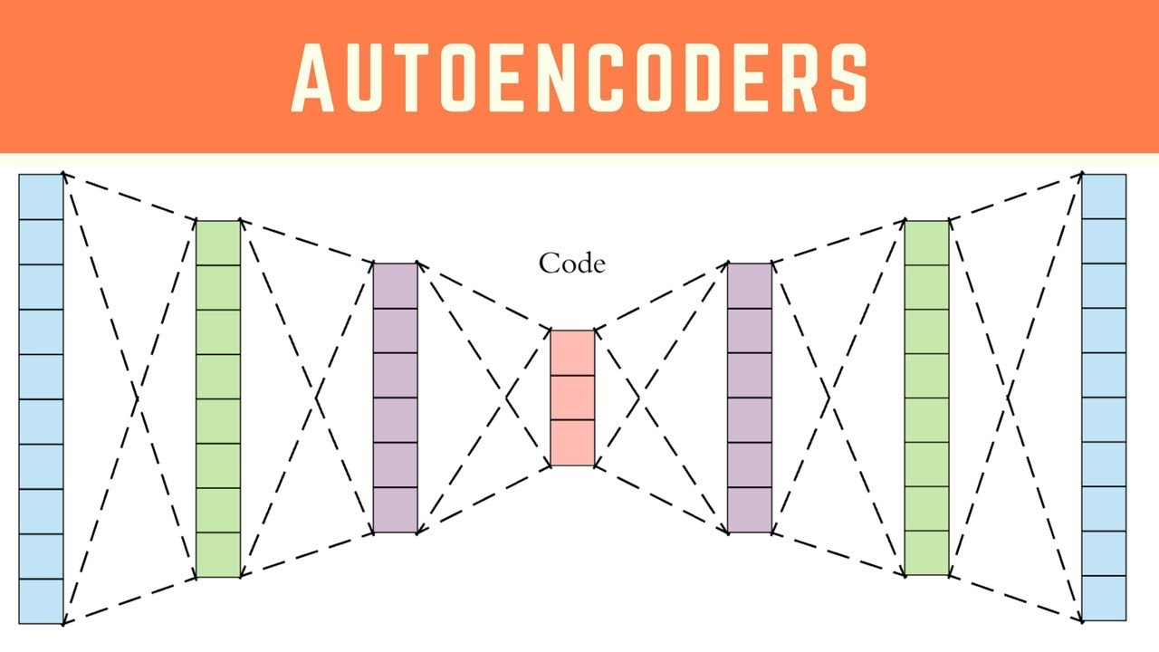 Autoencoders - Deep Learning Nodes
