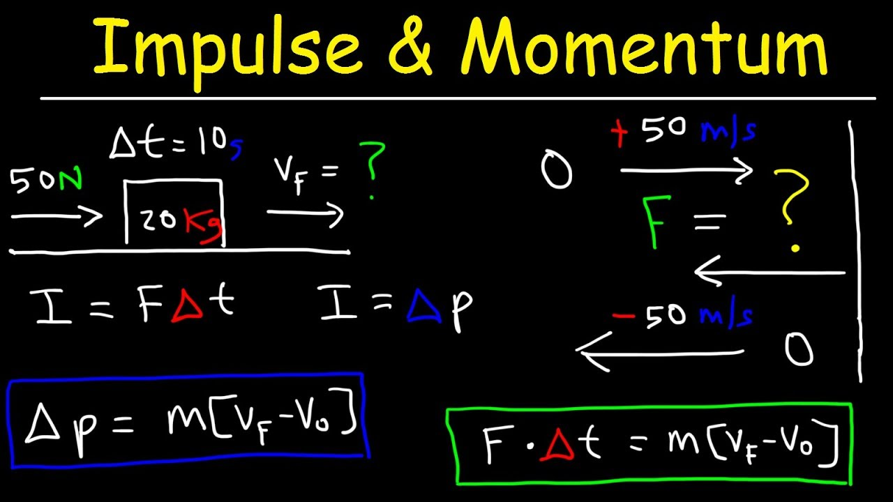 Spice of Lyfe: Formula Of Momentum Physics
