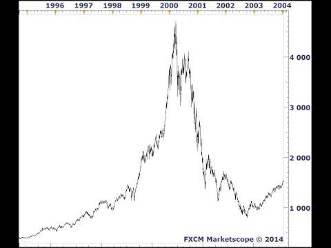Formation de Trading - Analyse Fondamentale: La théorie des bulles spéculatives en Bourse