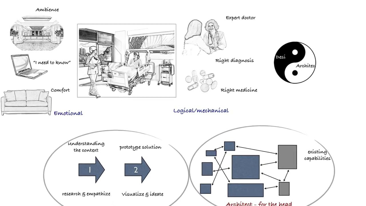 Design and architectural thinking youtube design and architectural thinking pooptronica Image collections