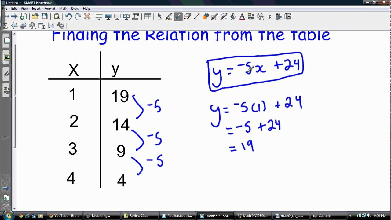 writing linear equations from tables Given a table of values (x/y table), thisi video will show you how to determine slope and the y-intercept of a linear equation.