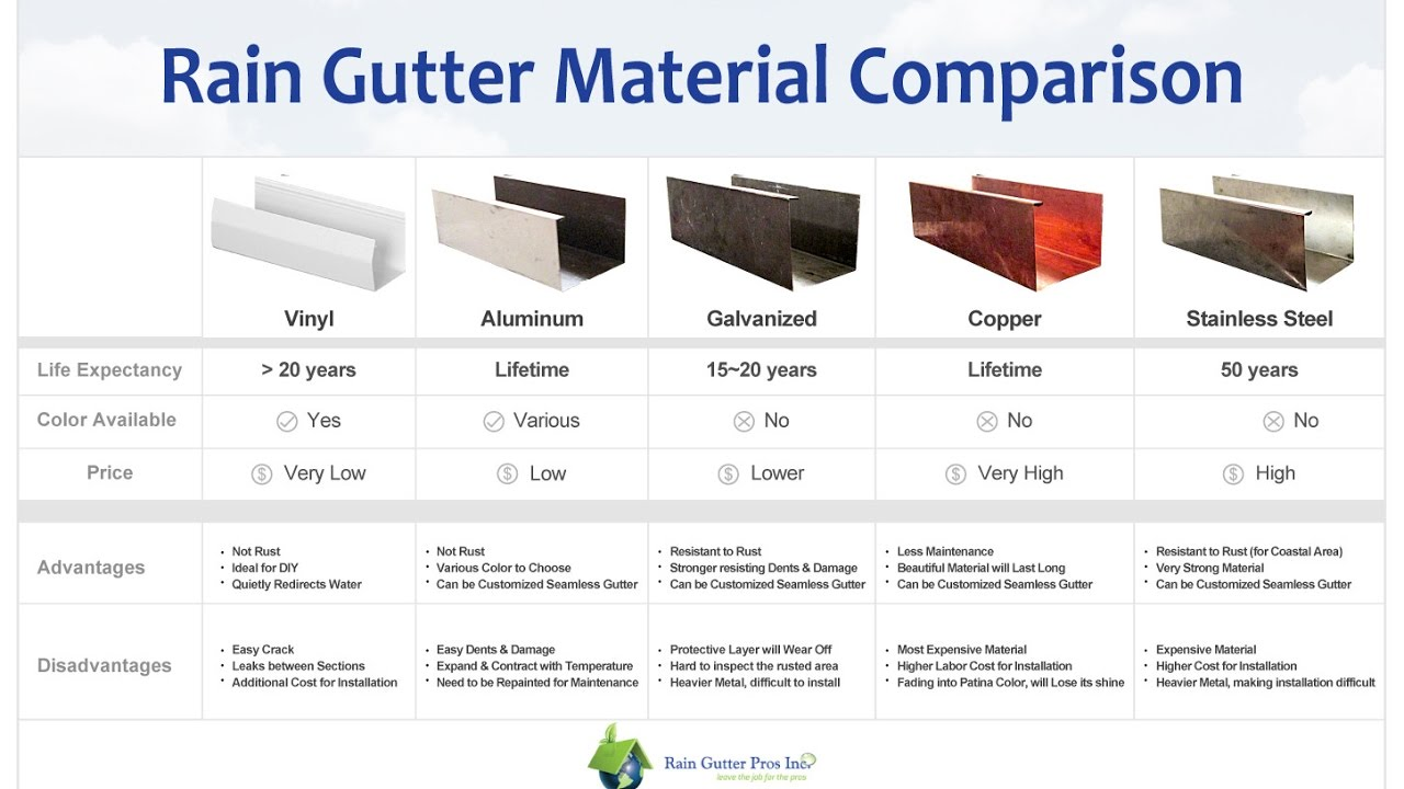 Types Of Gutters Aluminum Steel And Copper