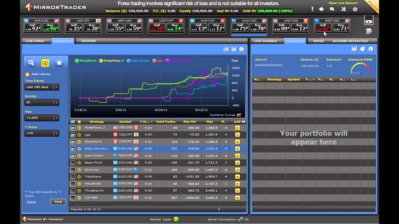 Mirror trading forex