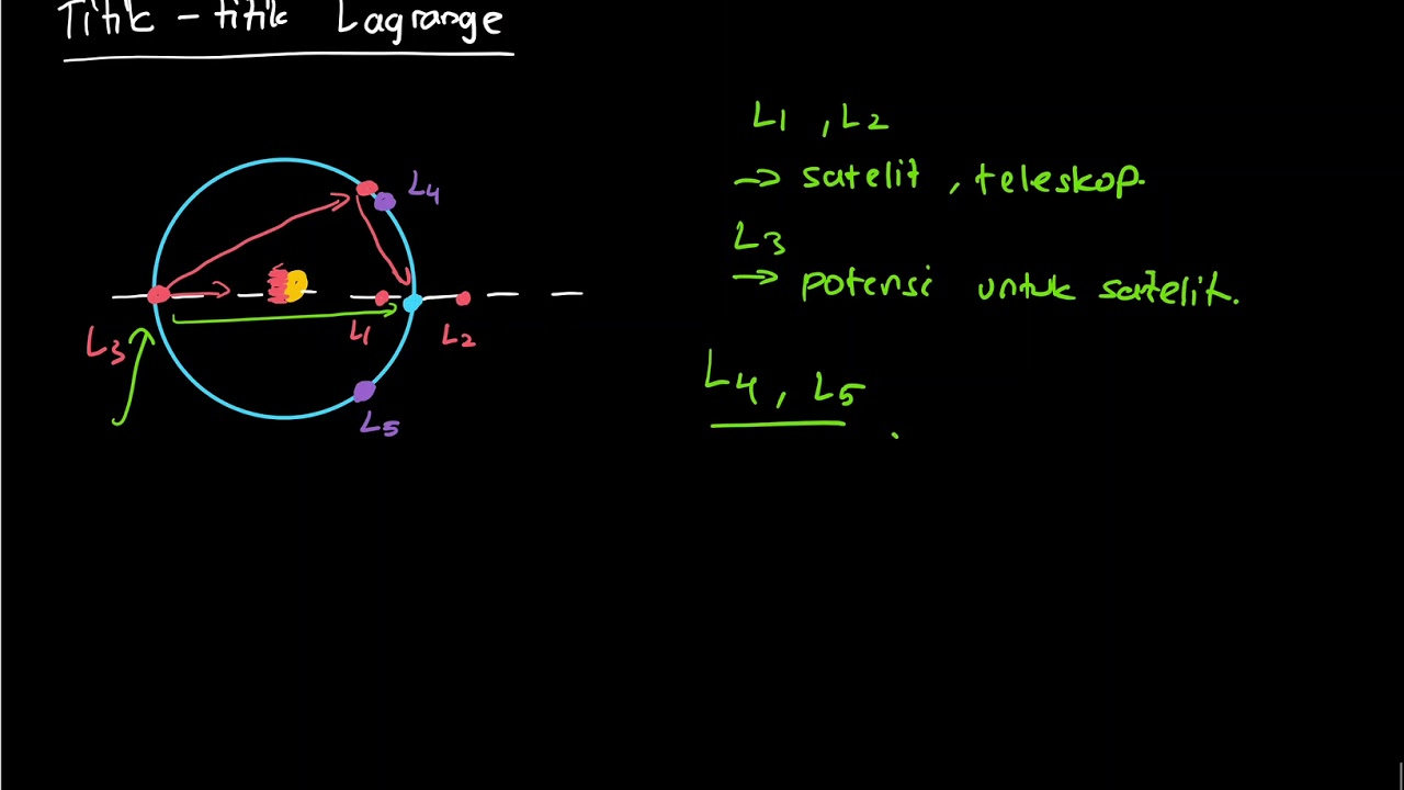 Astronomi: titik lagrange 2 youtube