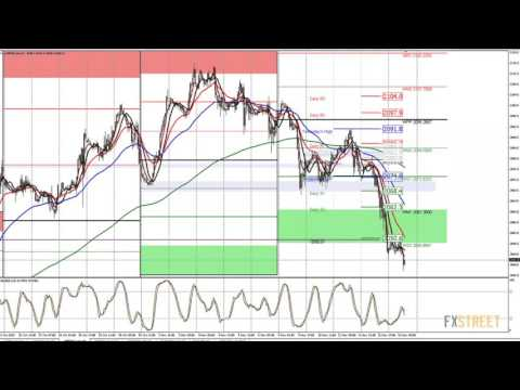 Wayne McDonell: Live Forex Strategy Session – Fundamental and Technical Analysis