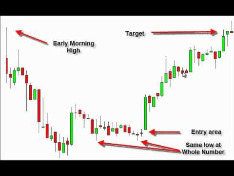 Pattern day trading optionshouse