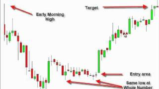 The Best Day Trading Pattern by Tom Willard