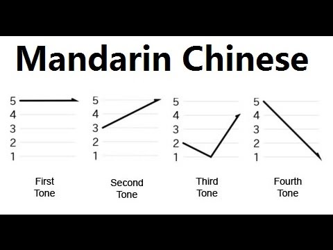 Learn chinese pinyin tones mark