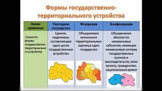 Формы государства (часть 2)