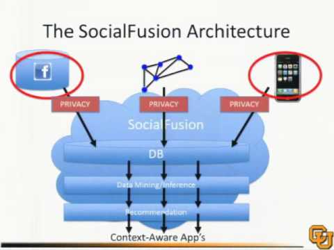 Fusing Mobile, Sensor, and Social Computing in the Cloud To Enable Context-Aware Applications