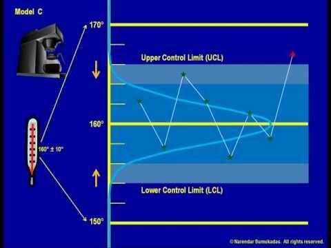 [3.d] Statistical Process Control 1