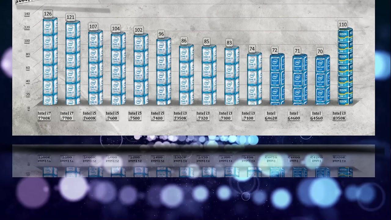 Intel i3 8350K Benchmarks vs i7 7700K   i5 7600K   7500   7400   i3 7350K   7320   7100   Pentium - YouTube