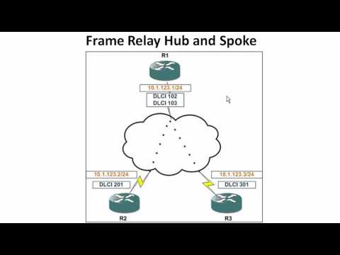 Frame Relay - Basic Configurations Hub and Spoke - Part 1