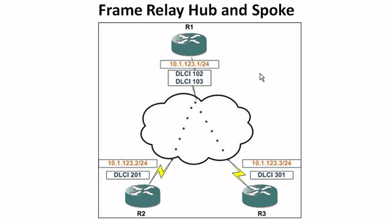 Frame Relay Basic Configurations Hub and Spoke Part 1 YouTube