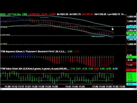 Emini S&P 500 Futures Trading