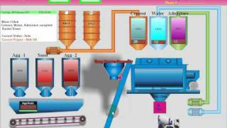 Automatic Batching Plant control Panel