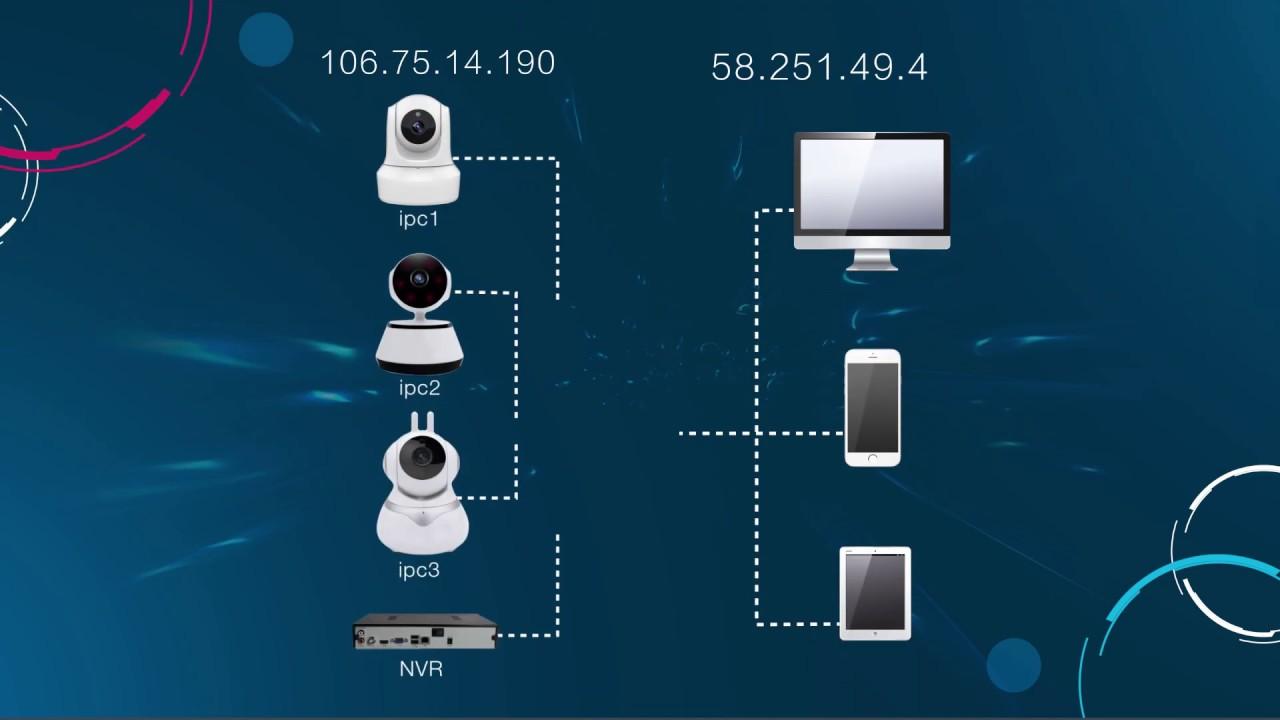 Mipc Cloud Platform features video