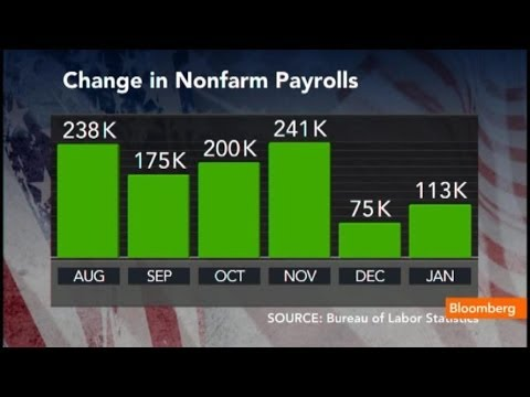 Unemployment Rate Declines: Another Jobs Miss