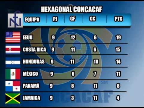 Así están las posiciones de las. TABLA DE POSICIONES CONCACAF - YouTube
